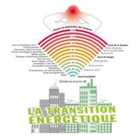 transition énergétique et niveaux de bruits acoustique
